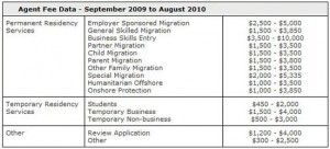 How-much-does-it-cost-to-use-a-Migration-Agent-300x136.jpg