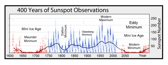 GSM-and-Sunspots.png?resize=640%2C249&ss