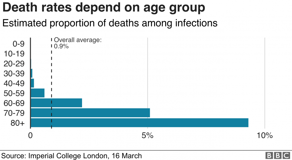 Chart showing the estimated death rate for coronavirus by age group. The elderly are at much greater risk.